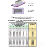 Direktzurren - diagonalzurren schrägzurren ladungssicherung
