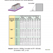 Niederzurren - ladungssicherung abspannen tabelle information