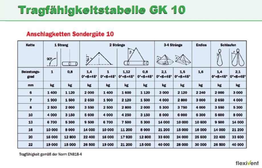 Tragfähigkeit - Tabelle GK 10