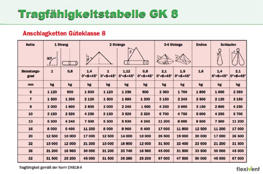 Tragfähigkeit - Tabelle GK 8